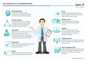 Medical writing skills: Ten must-have attributes